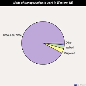 Western mode of transportation to work chart