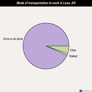 Lexa mode of transportation to work chart