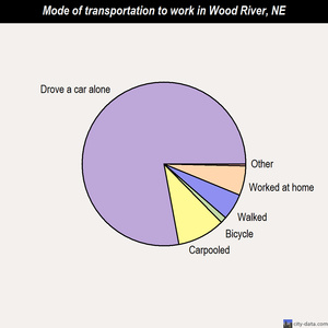 Wood River mode of transportation to work chart