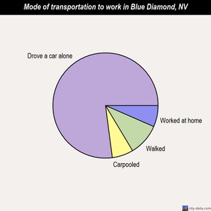 Blue Diamond mode of transportation to work chart