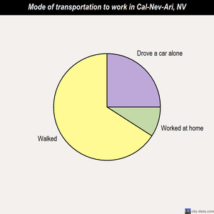 Cal-Nev-Ari mode of transportation to work chart