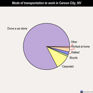 Carson City mode of transportation to work chart