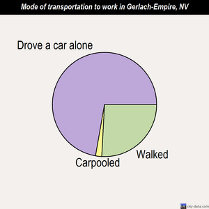 Gerlach-Empire mode of transportation to work chart