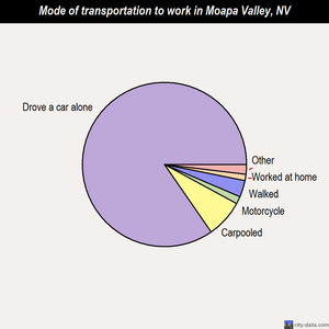 Moapa Valley mode of transportation to work chart