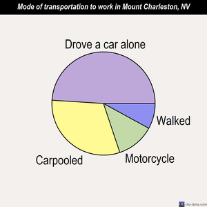 Mount Charleston mode of transportation to work chart