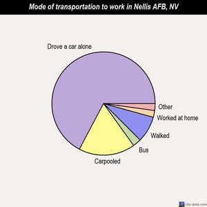 Nellis AFB mode of transportation to work chart