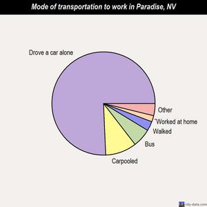 Paradise mode of transportation to work chart