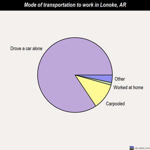 Lonoke mode of transportation to work chart