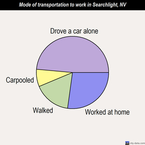 Searchlight mode of transportation to work chart