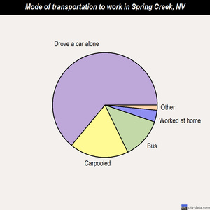 Spring Creek mode of transportation to work chart