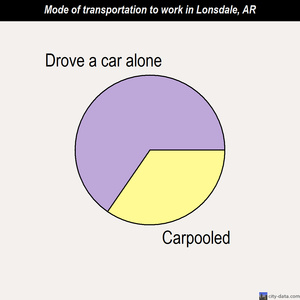 Lonsdale mode of transportation to work chart