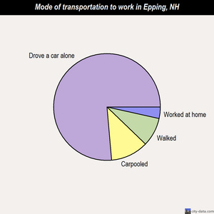 Epping mode of transportation to work chart