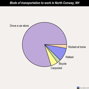 North Conway mode of transportation to work chart