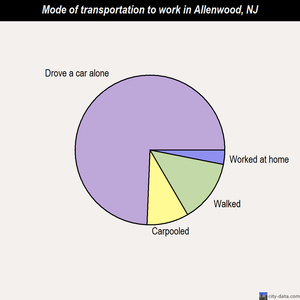 Allenwood mode of transportation to work chart