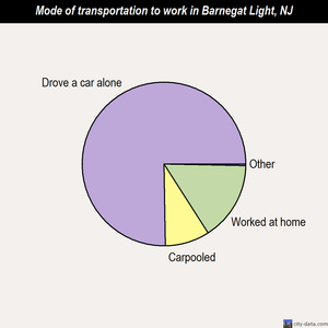 Barnegat Light mode of transportation to work chart