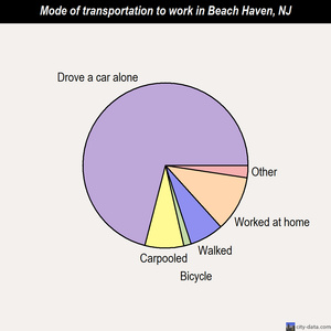 Beach Haven mode of transportation to work chart