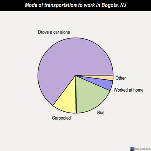 Bogota mode of transportation to work chart