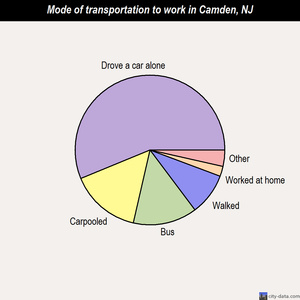 Camden mode of transportation to work chart