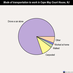 Cape May Court House mode of transportation to work chart