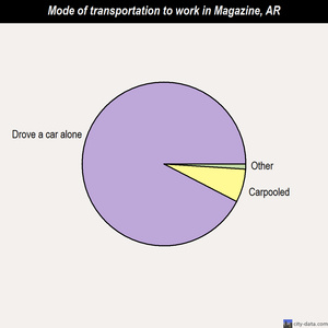 Magazine mode of transportation to work chart
