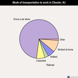 Chester mode of transportation to work chart
