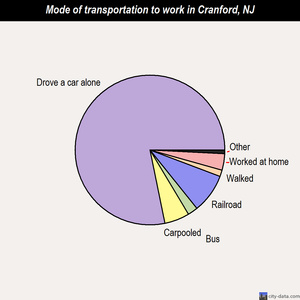 Cranford mode of transportation to work chart