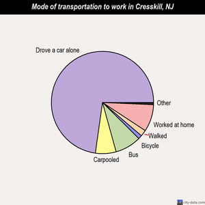 Cresskill mode of transportation to work chart