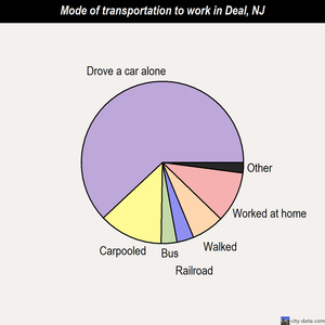 Deal mode of transportation to work chart