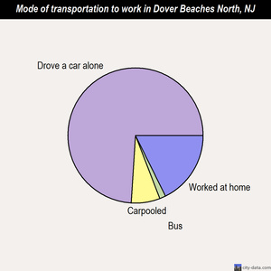 Dover Beaches North mode of transportation to work chart