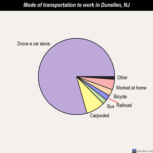 Dunellen mode of transportation to work chart