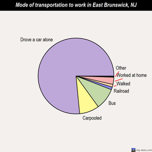 East Brunswick mode of transportation to work chart