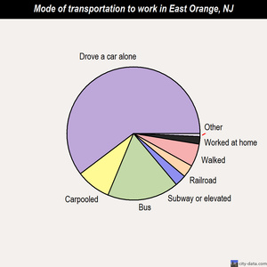 East Orange mode of transportation to work chart