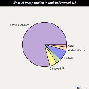 Fanwood mode of transportation to work chart