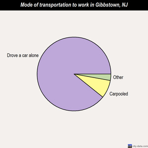 Gibbstown mode of transportation to work chart