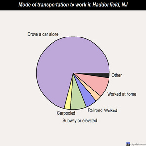 Haddonfield mode of transportation to work chart