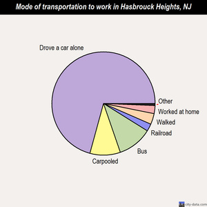 Hasbrouck Heights mode of transportation to work chart