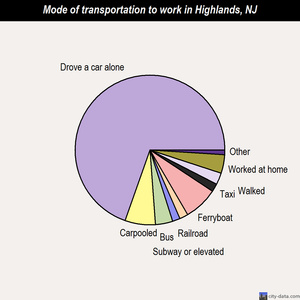 Highlands mode of transportation to work chart