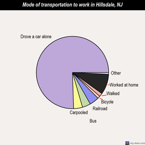 Hillsdale mode of transportation to work chart