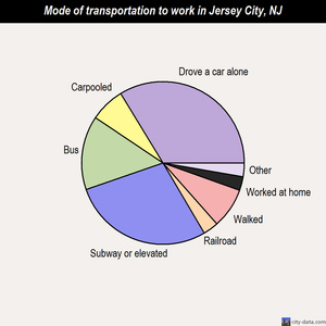 Jersey City mode of transportation to work chart
