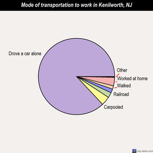 Kenilworth mode of transportation to work chart