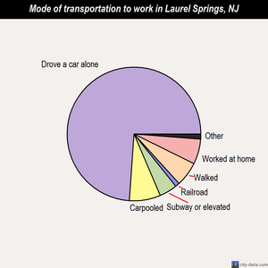 Laurel Springs mode of transportation to work chart