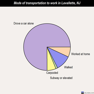 Lavallette mode of transportation to work chart