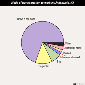 Lindenwold mode of transportation to work chart