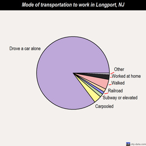 Longport mode of transportation to work chart