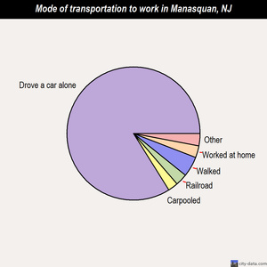 Manasquan mode of transportation to work chart