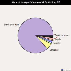 Marlton mode of transportation to work chart