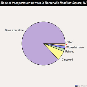 Mercerville-Hamilton Square mode of transportation to work chart