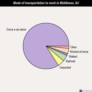 Middlesex mode of transportation to work chart