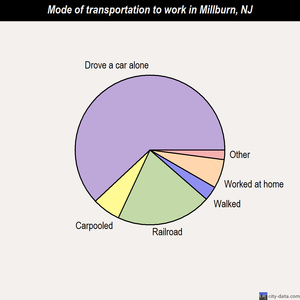Millburn mode of transportation to work chart