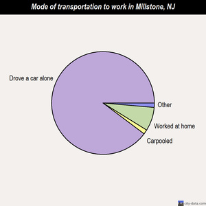 Millstone mode of transportation to work chart